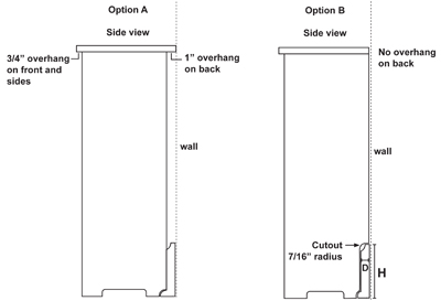 overhang options